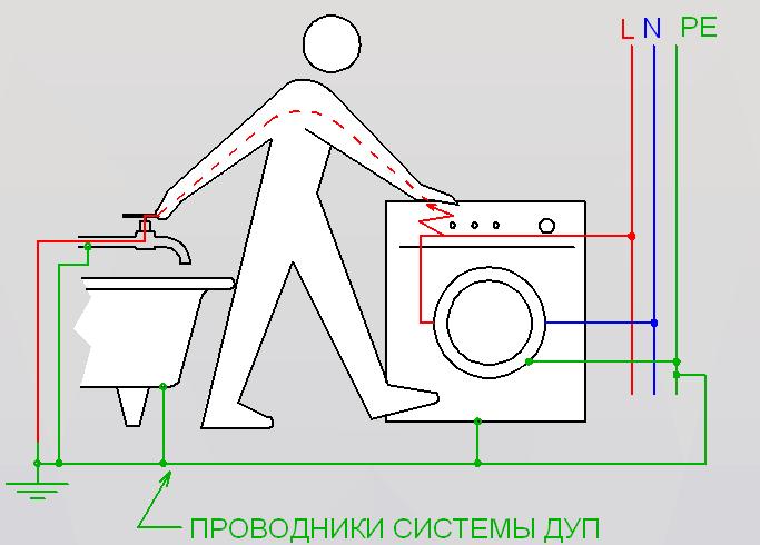 Заземление своими руками стиральной машины 31