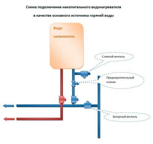 она положена подключение реле давления к водонагревателю интерактивная карта метро