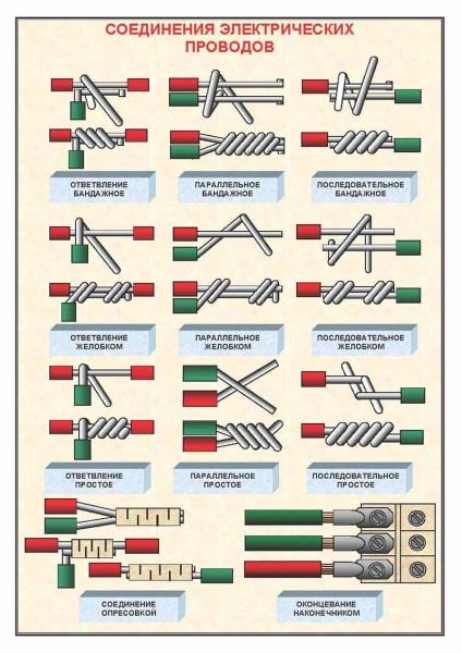 Скрутки электрических проводов