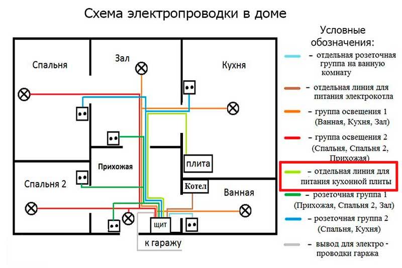 Схема подключение электрики в доме