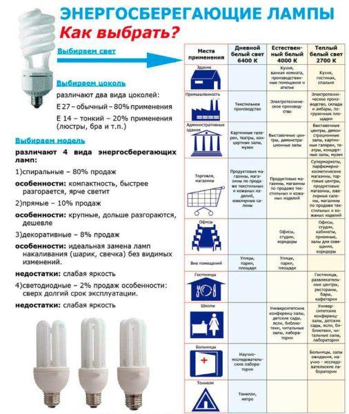 Мощность ламп накаливания и энергосберегающих