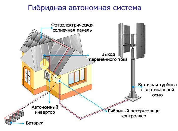Электроэнергия солнечные батареи своими руками