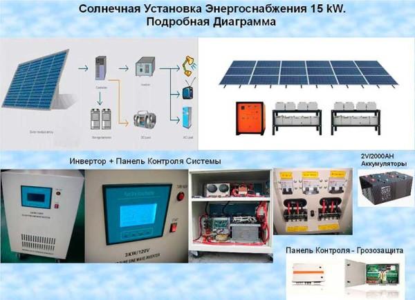 Электростанции для частного дома