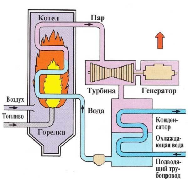 котельные, работающие на природном газе, для получения водяного пара