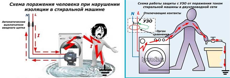 Заземление своими руками стиральной машины